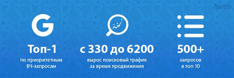 Рост органического трафика с 330 до 6200 для интернет-магазина отопительного оборудования