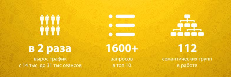 Рост трафика для интернет-магазина аксессуаров для мобильной техники с 14 тыс до 31 тыс посещений