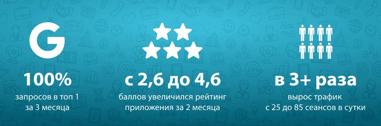 Раскрутка мобильного приложения «Добробут» в Google Play. 100% запросов в топ 1 за 3 месяца